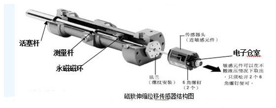磁致伸縮位移感測器工作原理_磁致伸縮位移感測器使用注意事項
