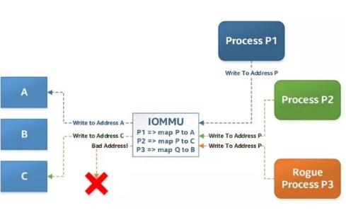 DPDK内存管理的IOMMU和IOVA技术总结