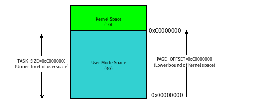 从 Linux 内核的角度谈线程栈和进程栈