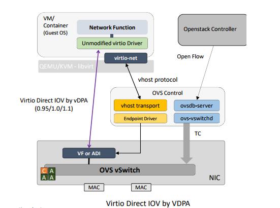 浅谈vhost的数据路径硬件化 DPDK中的vDPA实现方案