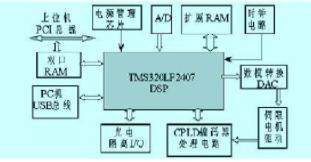 基于DSP和CPLD实现开放式运动控制器的设计