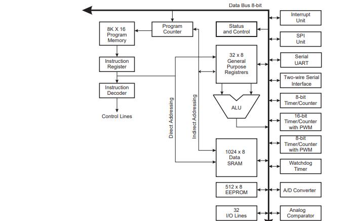 ATmega163系列微控制器的数据手册详细说明