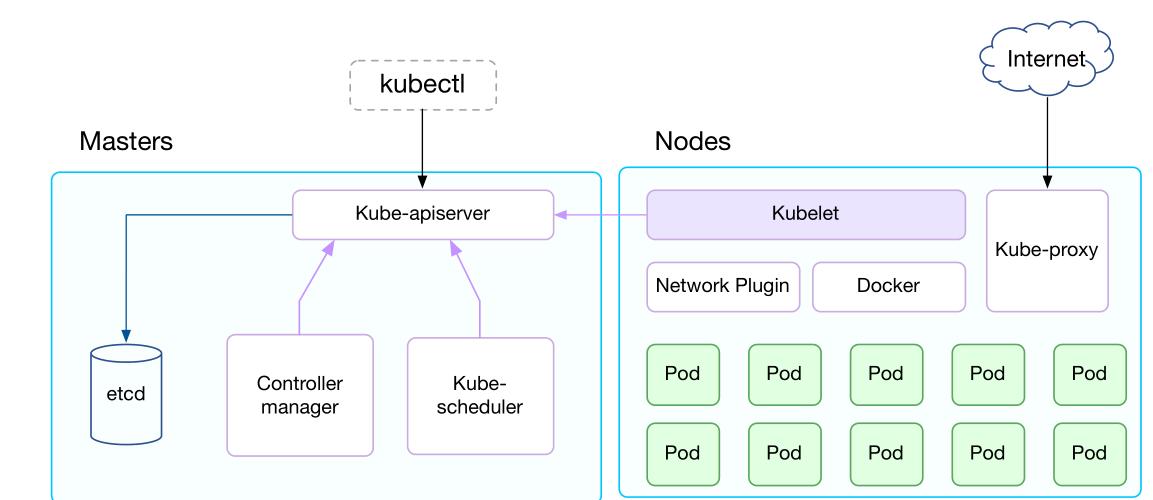 """Kubernetes架构和核心组件组成 Kubernetes节点""""容器运行时""""技术分析"""