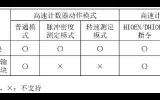 三菱FX 5U PLC高速计数器的相关资料  赶...