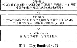 基于TI系列浮点DSP芯片实现二次Bootloader的应用方案