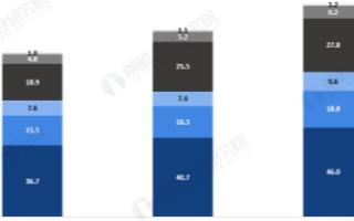 亚洲空调市场带动全球市场增长,2019年达774亿美金