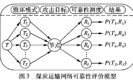 使用Matlab和实现运输公路网络的仿真说明