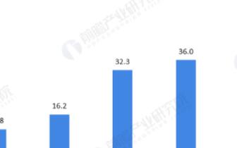 """中国手机配件原材料市场刮起""""热潮"""", 集成电路产..."""