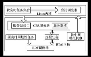 基于Linux嵌入式操作系统实现实时调度器的设计