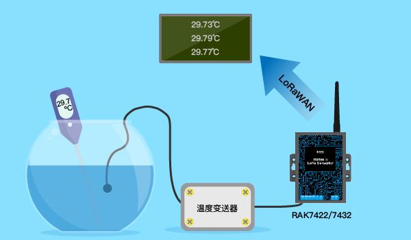 如何实现工业现场传感器数据的采集无线化