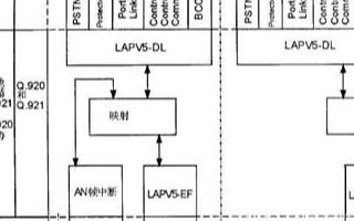 基於μC/OS-II操作系統實現V5應用介面系統的設計