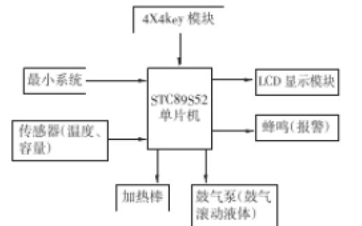 使用51单片机设计PCB电路板制作系统的详细资料说明