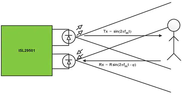 基於ToF 技術的快速部署光學距離感測設計方案