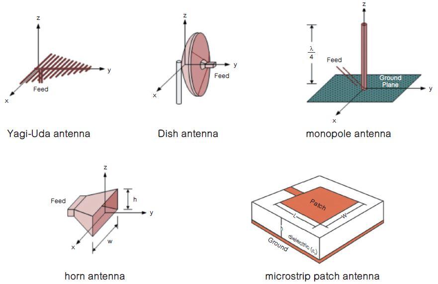 天線能量轉換原理和匹配網路技術解析
