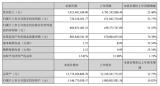部分PCB企業財報數據綜合