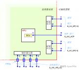 一文详解ZYNQ中的DMA与AXI4总线