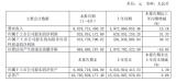 上市企業2020年上半年業績快報(PCB部分)