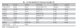 中國PCB制造業在全球頂級制造商排名占有比例更高