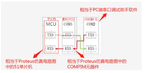 虚拟通信串口驱动软件与51单片机相互通信原理图