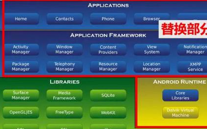 要成为鸿蒙开发者,应该学习哪些编程语言