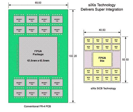低成本ASIC技术会替代PCB?