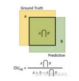 深度學習&計算機視覺方向的相關面試題