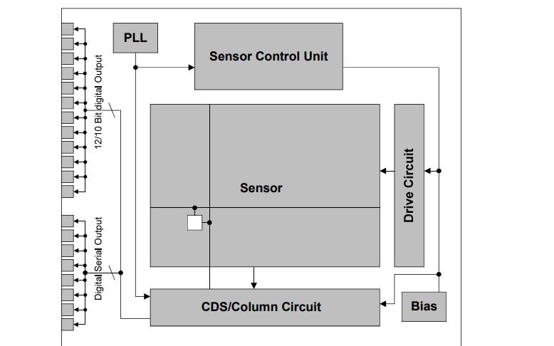 CMOS有源像素型固態圖像傳感器IMX327的數據手冊免費下載