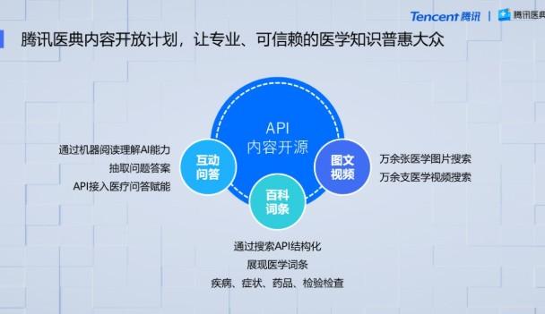 腾讯医典通过API的方式将内容接入智能手机场景中?