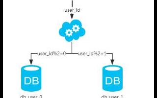 数据库瓶颈及分库分表示例