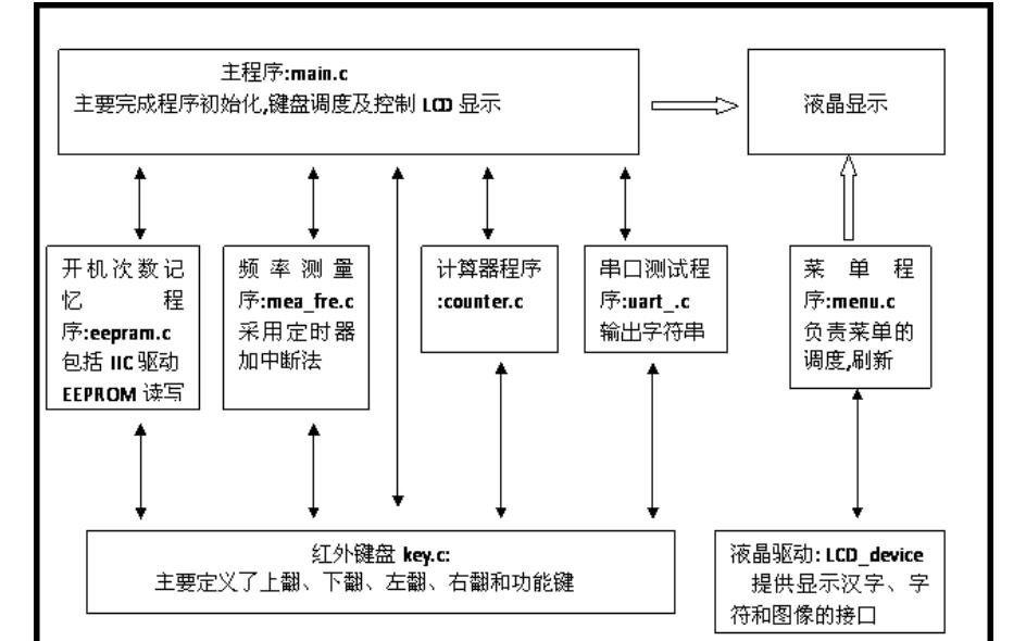 单片机C语言模块化编程的实例说明