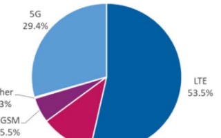 Q2季度LTE用户数增长一倍,预计2025年全球移动用户数将接近103亿