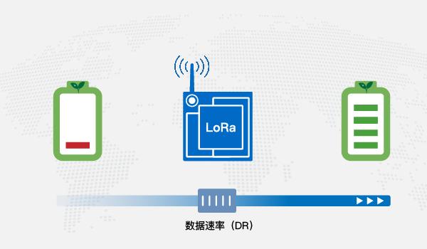 詳細介紹一種顯著降低LoRa節點功耗的方法