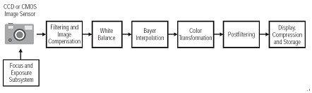 图像传感器的连接和图像流水线研究