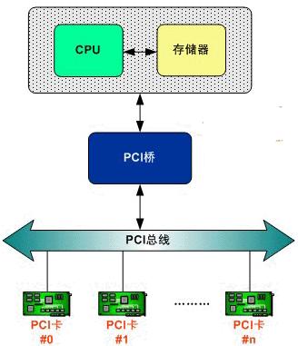 基于Linux操作系统实现PCI总线接口的设备驱...