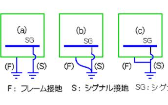 PCB布局的接地和电源的理解原理说明