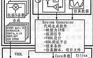 基於System Generator for DSP工具實現FPGA系統的設計方案