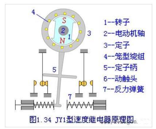 速度继电器的构造和作业原理