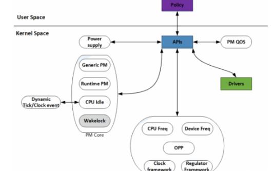 Linux电源管理系统的组成详细资料介绍