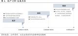 国产CPU的发展历程与产业链领军企业的布局情况分析