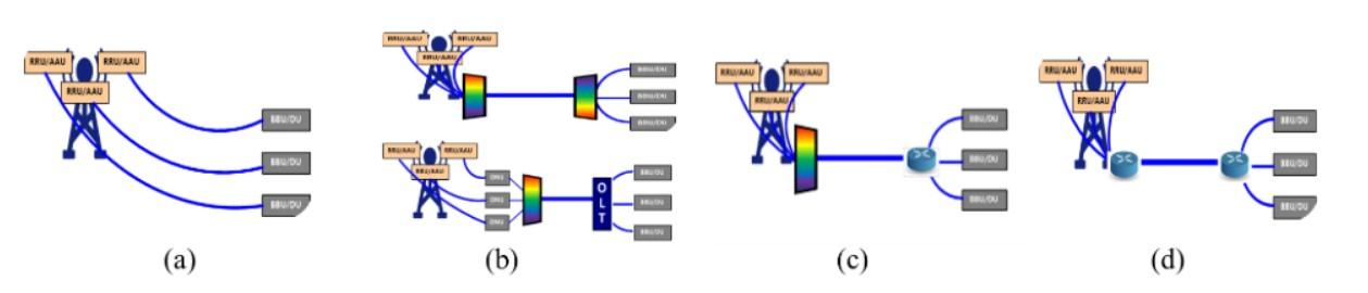 5G承载光模块典型应用场景及趋势分析