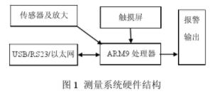 基於ARM9嵌入式處理器實現中頻磁場測量系統的應用方案