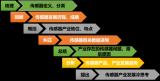 中国城市竞争力蓝皮书