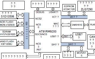基于AT91RM9200处理器和操作系统实现图形用户界面系统的设计