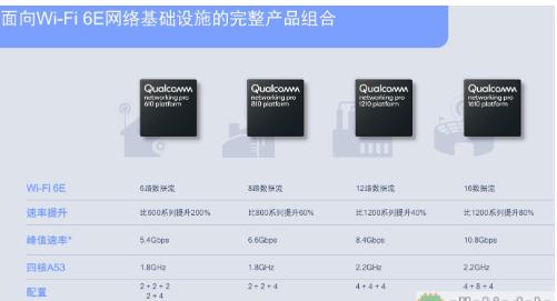 高通发布Wi-Fi 6E芯片 可同时支持超过2,000个用户的平台