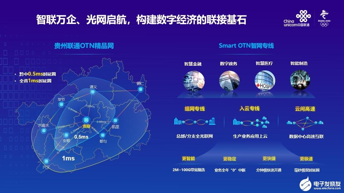 贵州联通发布Smart OTN智网专线,推动OTN网络向全光业务网转型