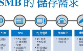 在SMB市场如何选择合适的视讯储存应用方案