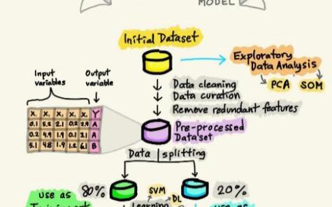 手绘图的方式带你了解机器学习模型构建的全流程