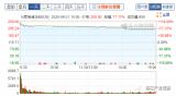 思瑞浦发行市盈率141.48倍