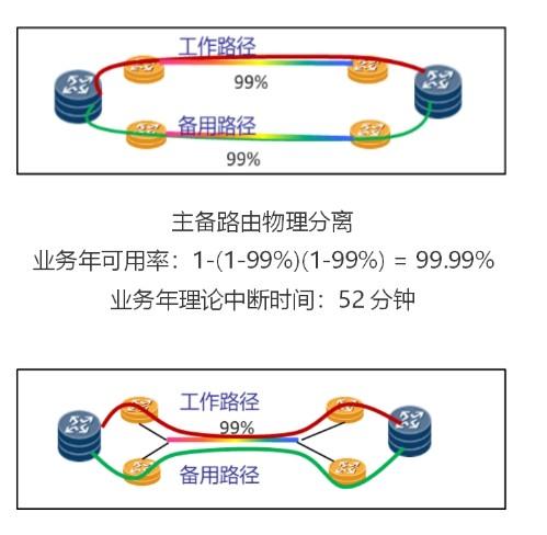 广东联通和华为助力OTN品质专线等数字电路业务资源创新