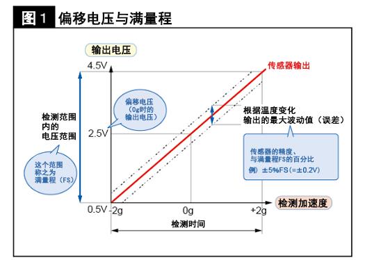 加速度感測器的動作原理解析